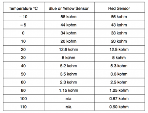 Temperzone Thermistor sensor readings